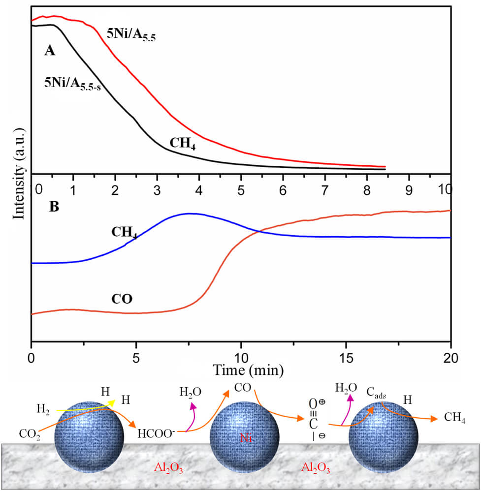 Polyelectrolyte Assisted Preparation of Nanocatalysts for CO2 Methanation