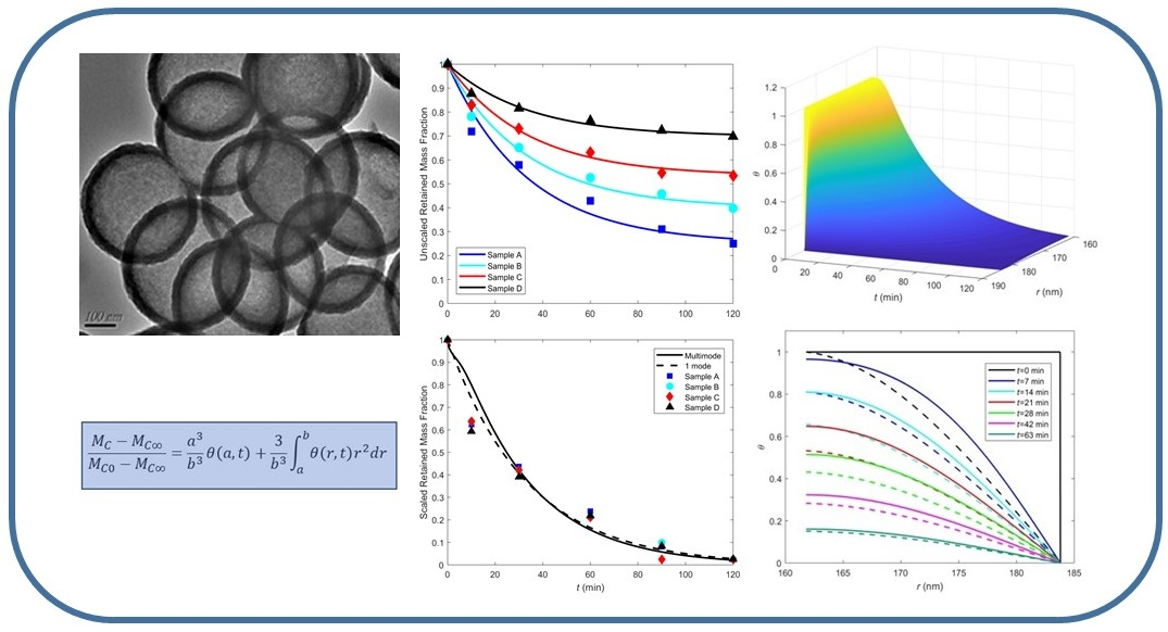 Accuracy of the Single-mode Model of Controlled Release from Hollow Porous Nanospheres