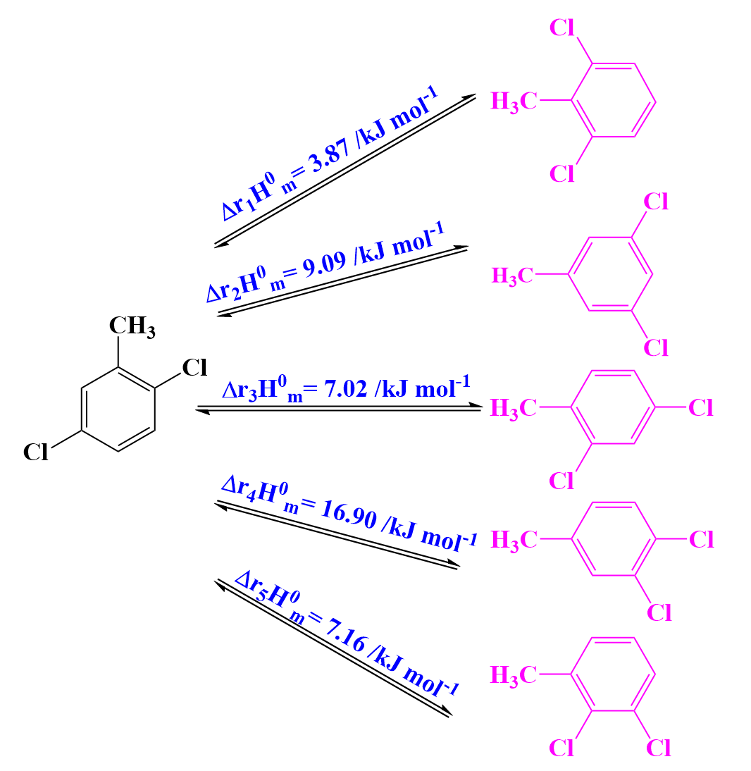 Isomerization and Redistribution of 2,5-Dichlorotoluene Catalyzed by AlCl3 and Isomerization Thermodynamics