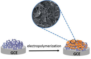 A Highly Porous Polyaniline-Graphene Composite Used for Electrochemical Supercapacitors