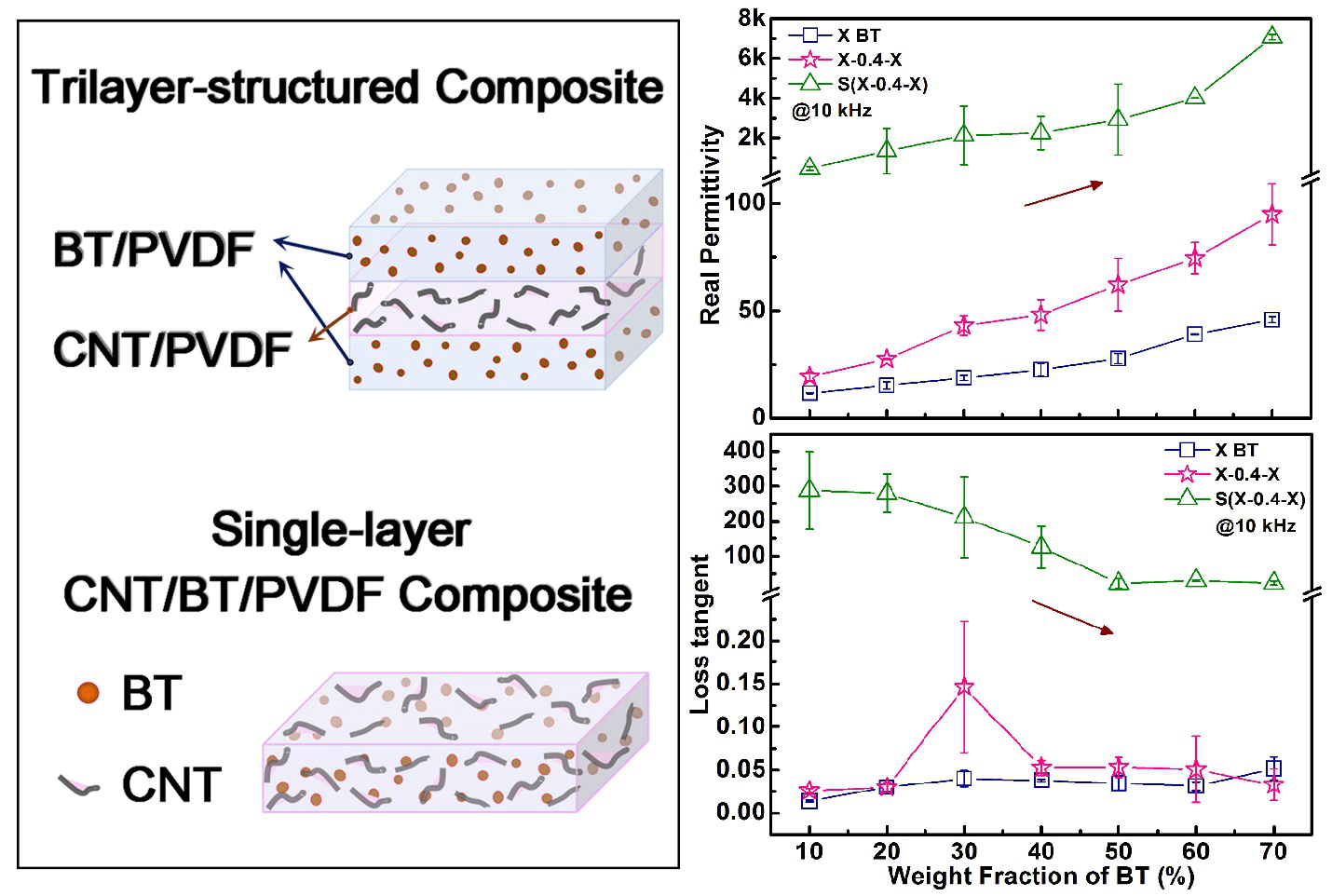 Enhancing Dielectric Performance of Poly(vinylidene fluoride) Nanocomposites via Controlled Distribution of Carbon Nanotubes and Barium Titanate Nanoparticle