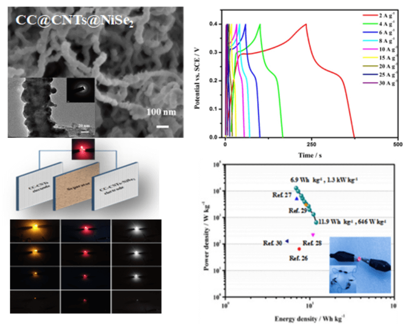 Pulsed Laser Deposition of NiSe2 Film on Carbon Nanotubes for High-Performance Supercapacitor
