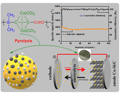 Cobalt-Doping Enhancing Electrochemical Performance of Silicon/Carbon Nanocomposite as Highly Efficient Anode Materials in Lithium-Ion Batteries