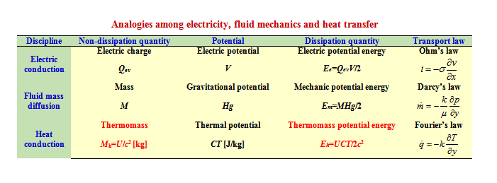 Energy-Mass Duality of Heat and Its Applications