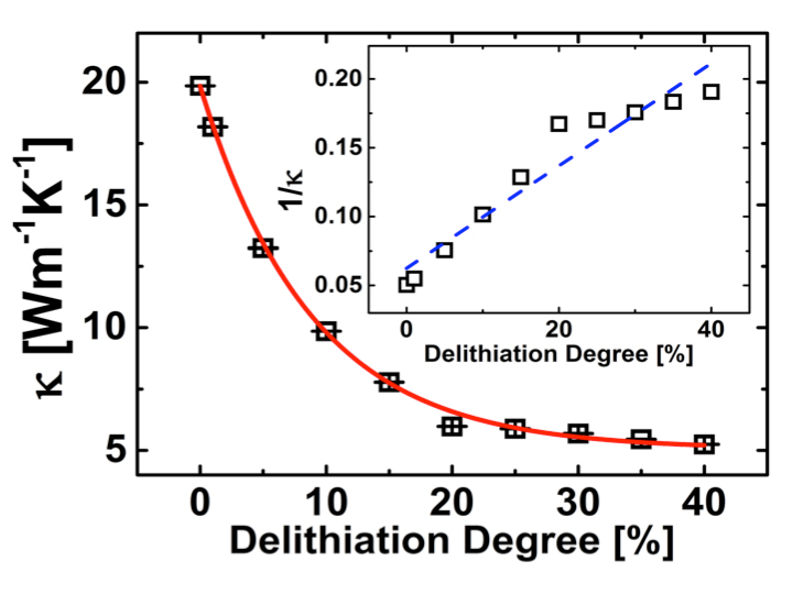 Significant Reduction in Thermal Conductivity of Lithium Cobalt Oxide Cathode Upon Charging: Propagating and Non-propagating Thermal Energy Transport