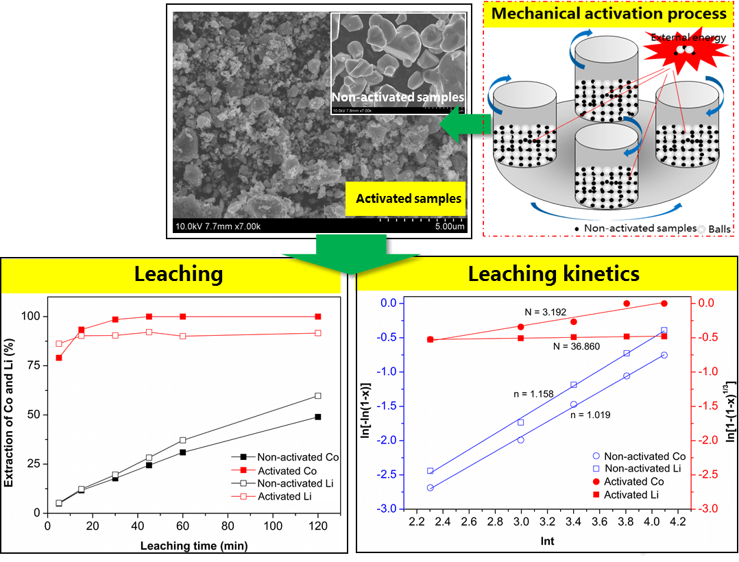 Enhanced Hydrometallurgical Recovery of Valuable Metals from Spent Lithium-ion Batteries by Mechanical Activation Process