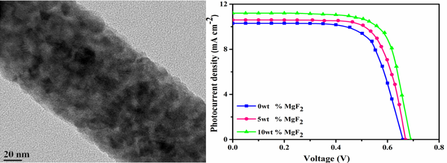 Influence of Anti-reflecting Nature of MgF2 Embedded Electrospun TiO2 Nanofibers Based Photoanode to Improve the Photoconversion Efficiency of DSSC