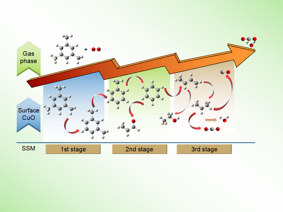 Low-temperature Oxidation of 1,3,5-trimethylbenzene over Copper Oxide Film Catalyst Using a New Catalytic Jet-Stirred Reactor
