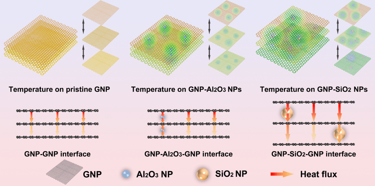 Extremely Low Thermal Conductivity of Graphene Nanoplatelets Using Nanoparticle Decoration