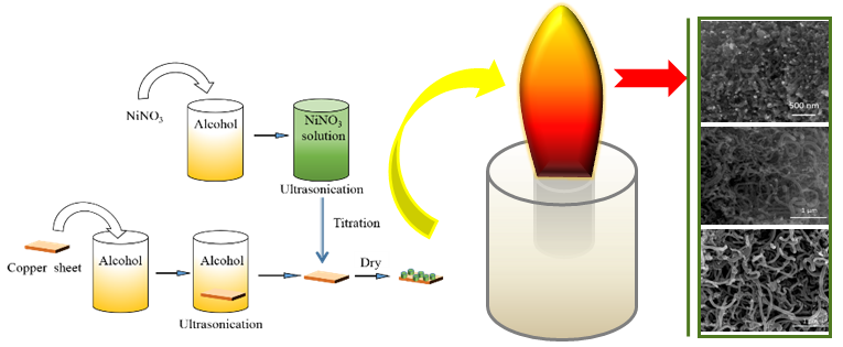 Flame Synthesis of Carbon Nanotubes on Different Substrates in Methane Diffusion Flames