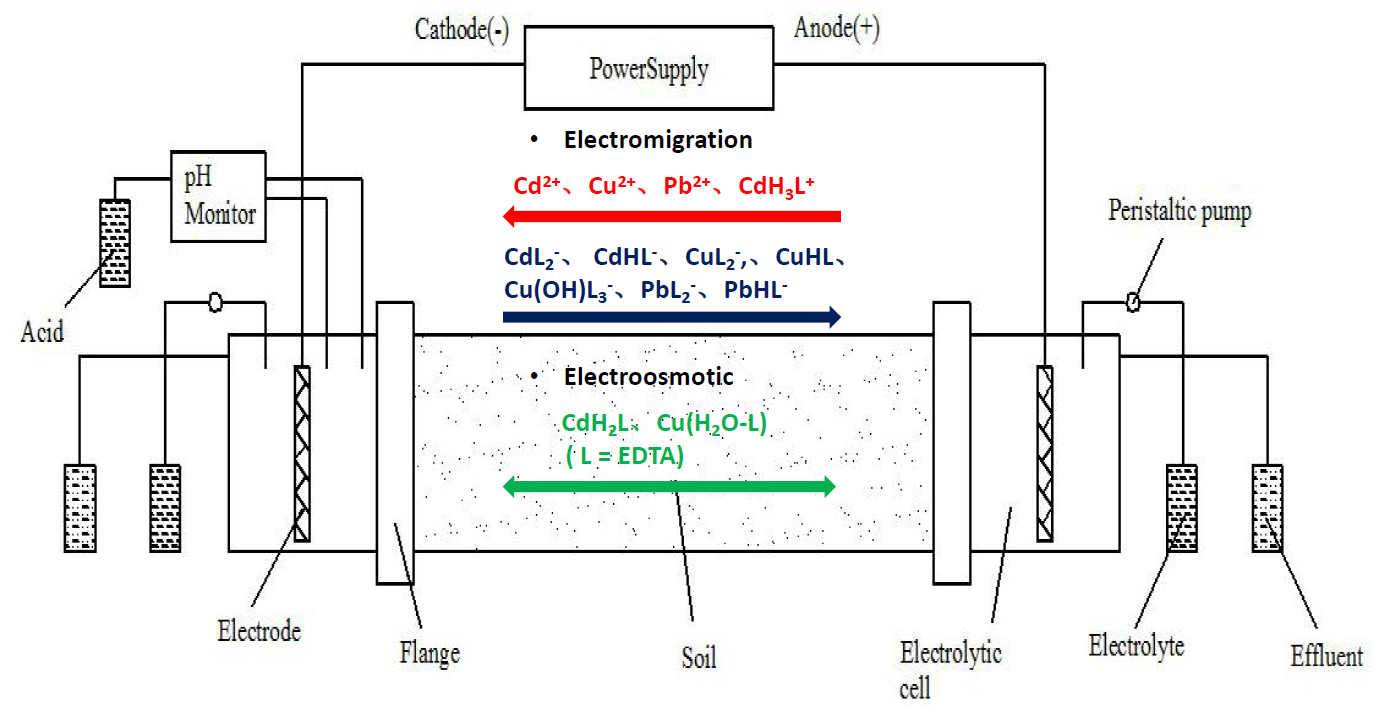 The Combined Electrokinetic and Flushing Remediation of Multiple Heavy Metals Co- Contaminated Soil Enhanced with Acid Treatment