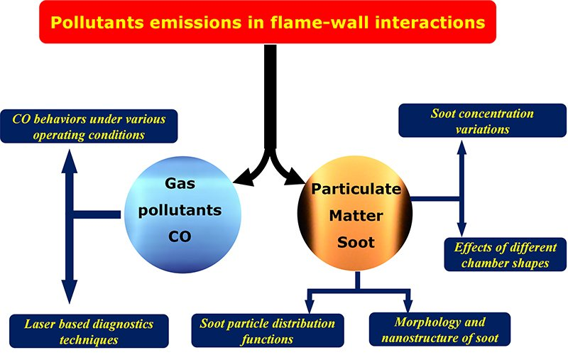 Pollutants Emissions of CO and Soot from Flame-wall Interactions in Fundamental and Practical Energy Conversion Systems: A Review