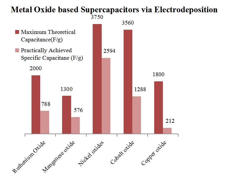 Nano-Metal Oxide Based Supercapacitor via Electrochemical Deposition