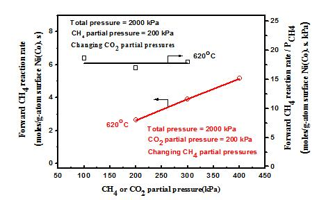 High-pressure Catalytic Kinetics of CO2 Reforming of Methane Over Highly Stable NiCo/SBA-15 Catalyst