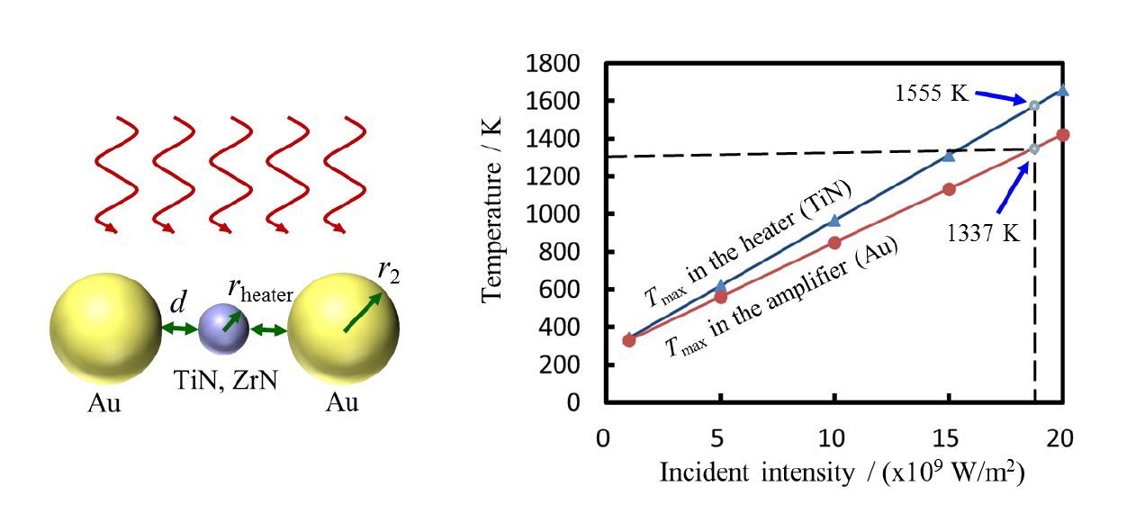 Hot Spot Effect of Optical Nanoantenna to Enhance Localized Photothermal Conversion