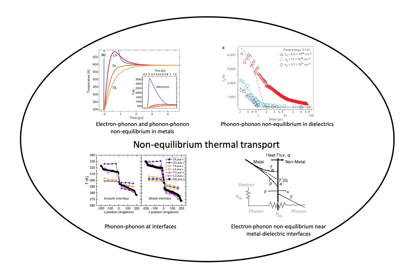 Non-Equilibrium Thermal Transport: A Review of Applications and Simulation Approaches