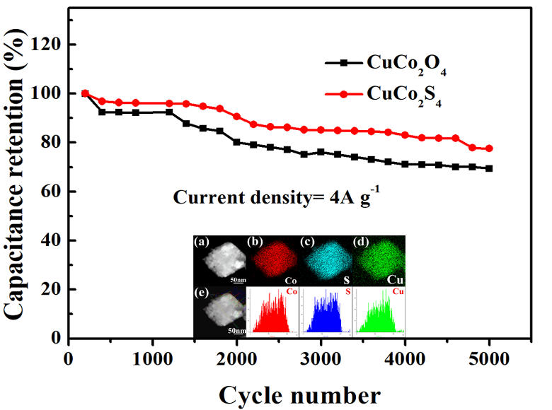 Hydrothermal Synthesis of CuCo2S4 Nano-structure and N-Doped Graphene for High-Performance Aqueous Asymmetric Supercapacitors