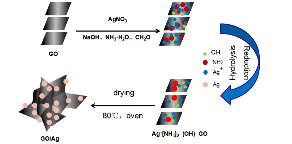 Highly Efficient Fluoride Adsorption in Domestic Water with RGO/Ag Nanomaterials
