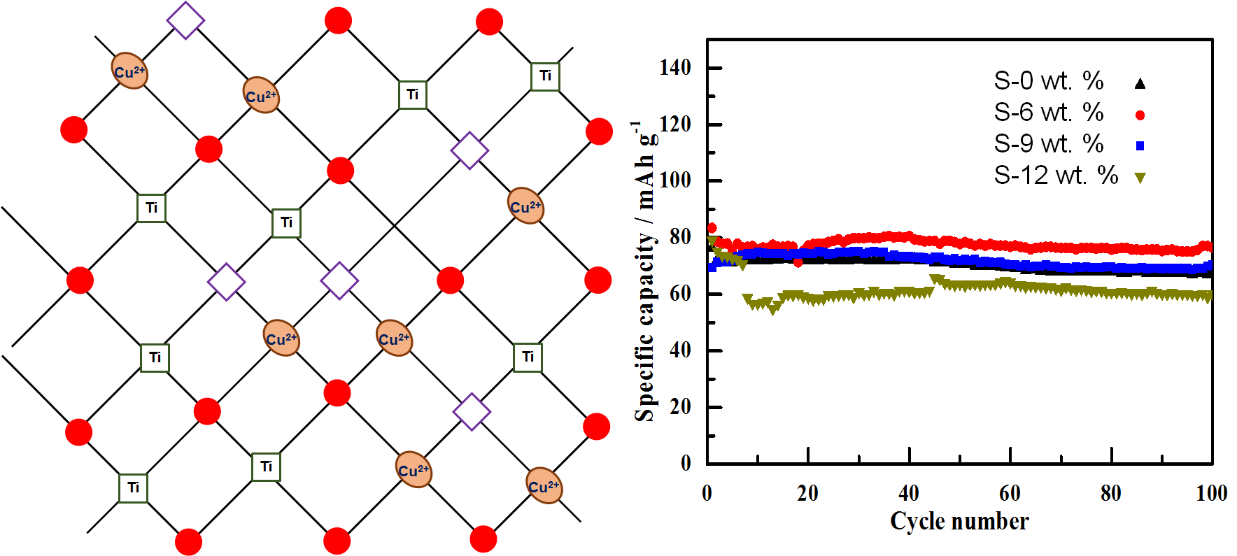 Enhanced Electrochemical Performance of Cu2+ doped TiO2 Nanoparticles for Lithium-ion Battery