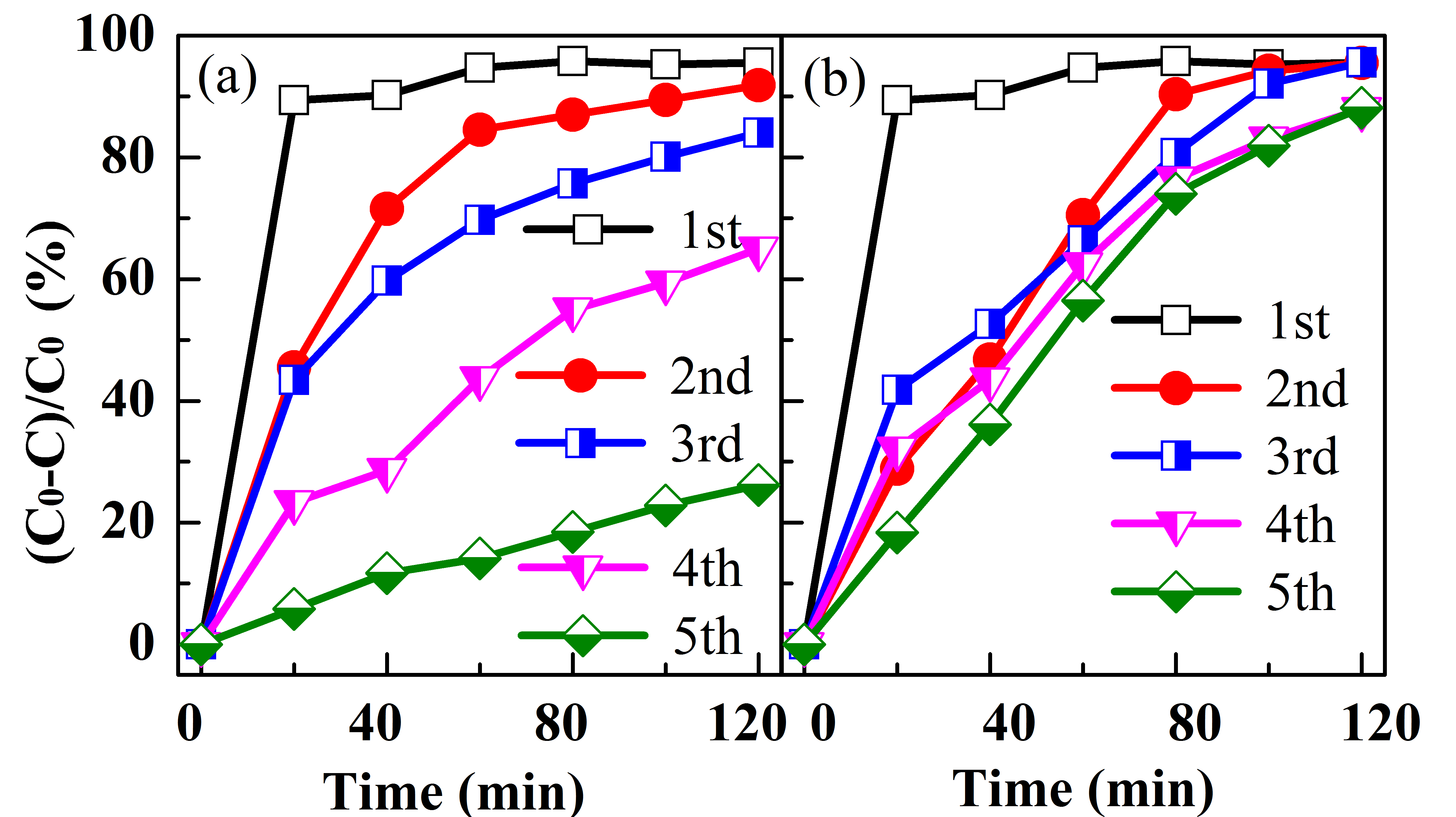 Improvement in Recycling Times and Photodegradation Efficiency of Core-Shell Structured Fe3O4@C-TiO2 Composites by pH Adjustment