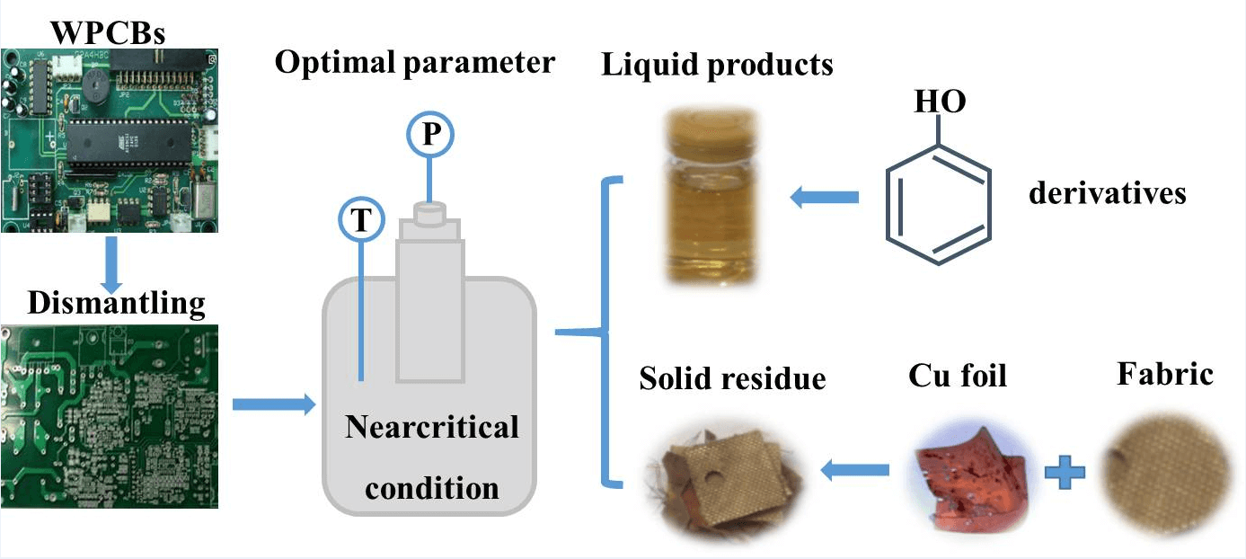 Separation and Recovery of Copper Foil and Fabric from Waste Printed Circuit Boards by Decomposing Brominated Epoxy Resin Using Near Critical Water