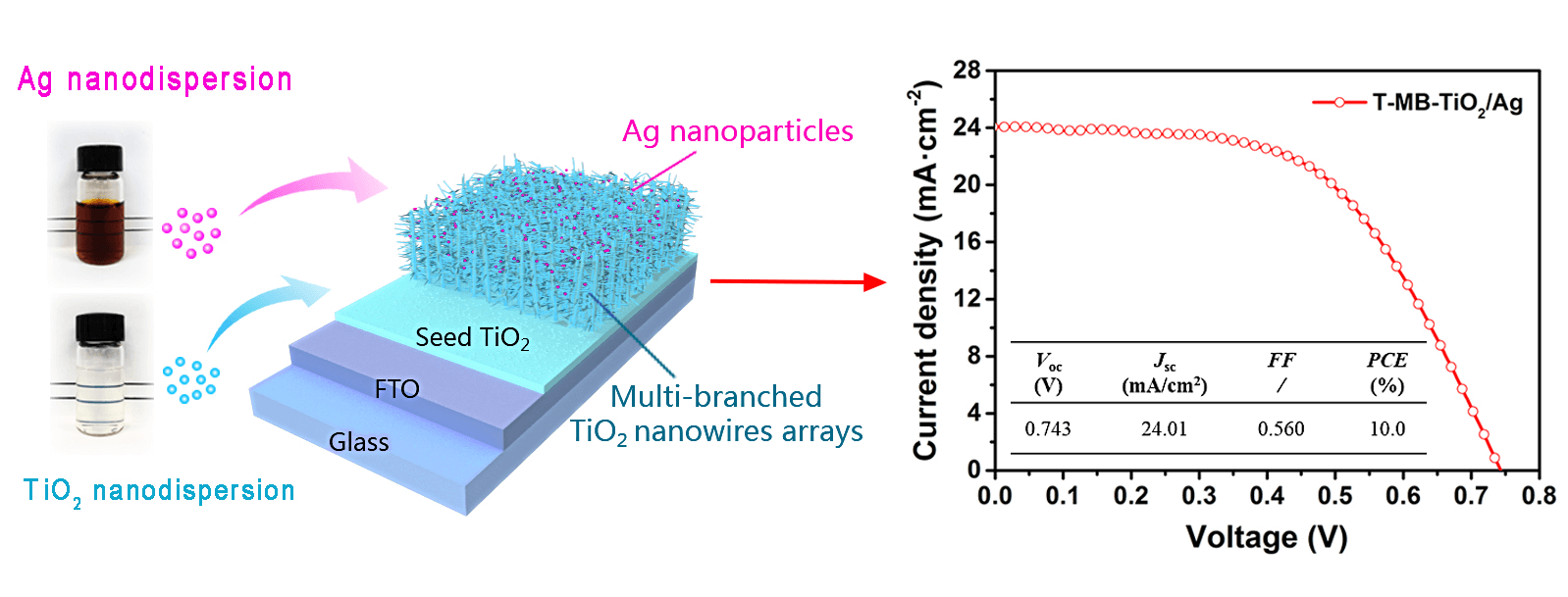 Preparation of Transparent Dispersions with Monodispersed Ag Nanoparticles for TiO2 Photoelectrode Materials with Excellent Photovoltaic Performance