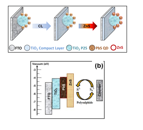 PbS sensitized TiO2 based quantum dot solar cells with efficiency greater than 5% under artificial light: Effect of compact layer and surface passivation