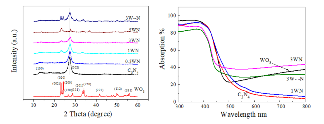 In situ preparation of WO3/g-C3N4 composite and its enhanced photocatalytic ability, a comparative study on the preparation methods