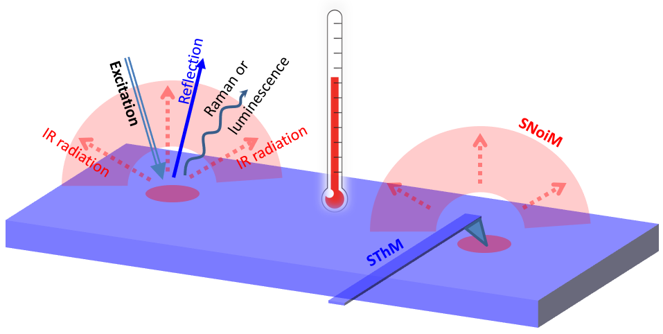 Developments on Thermometric Techniques in Probing Micro- and Nano-heat