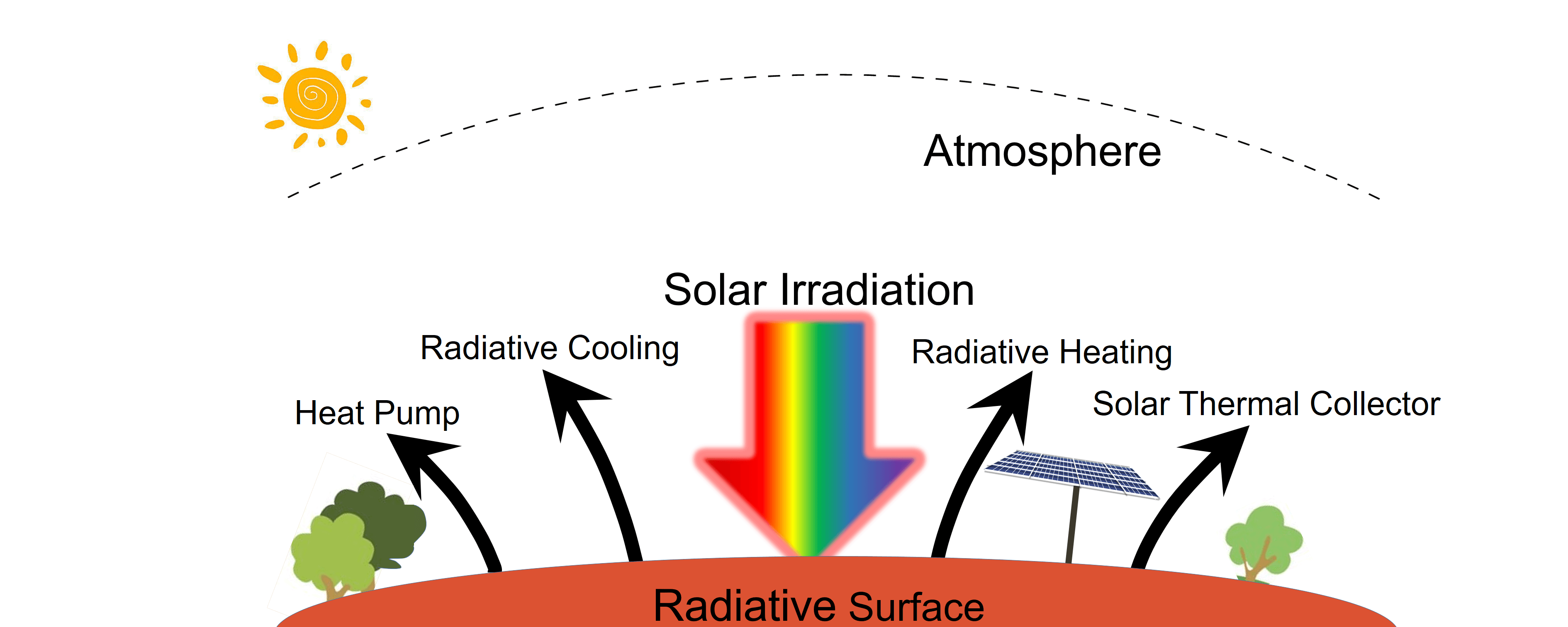 Novel Methods to Harness Solar Radiation for Advanced Energy Applications