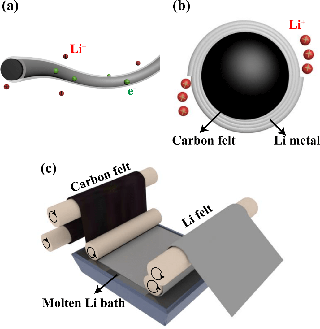 Flexible Lithium Metal Anode Featuring Ultrahigh Current Density Stability with Uniform Deposition and Dissolution