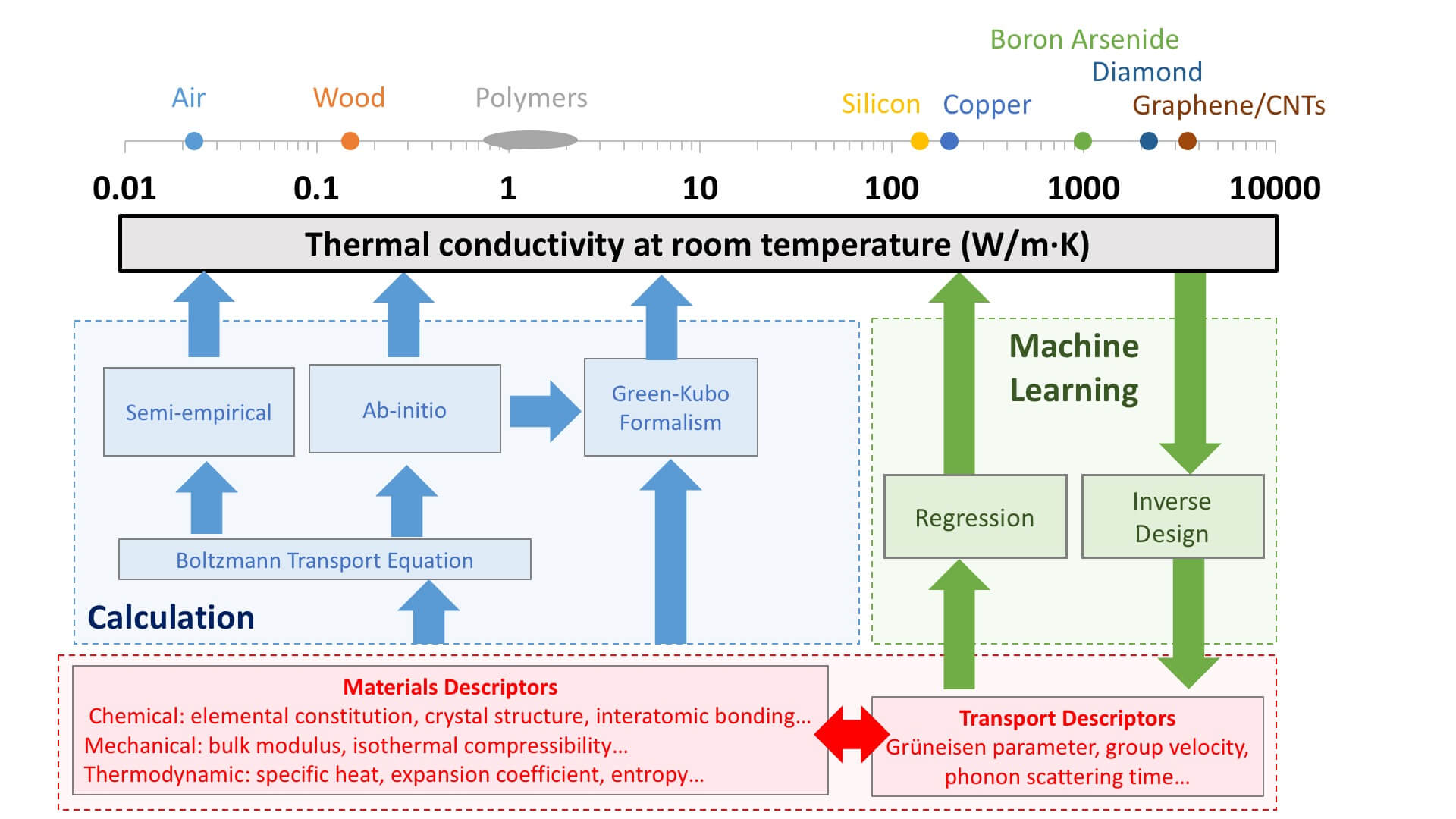 Machine Learning for Novel Thermal-Materials Discovery: Early Successes, Opportunities, and Challenges