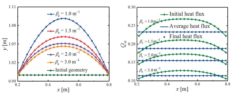 Geometric Optimization of Radiative Enclosures Using Sequential Quadratic Programming Algorithm