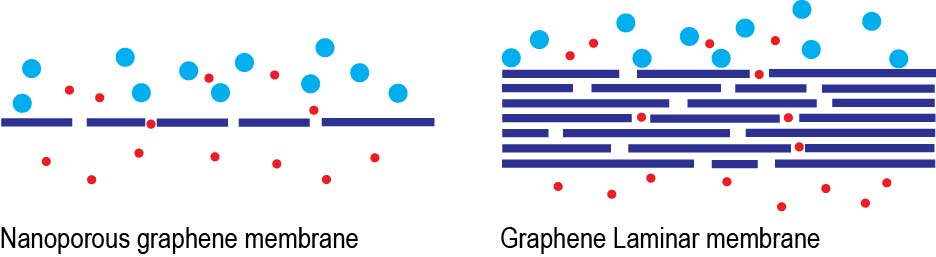Graphene and Graphene Oxide-Based Membranes for Gas Separation