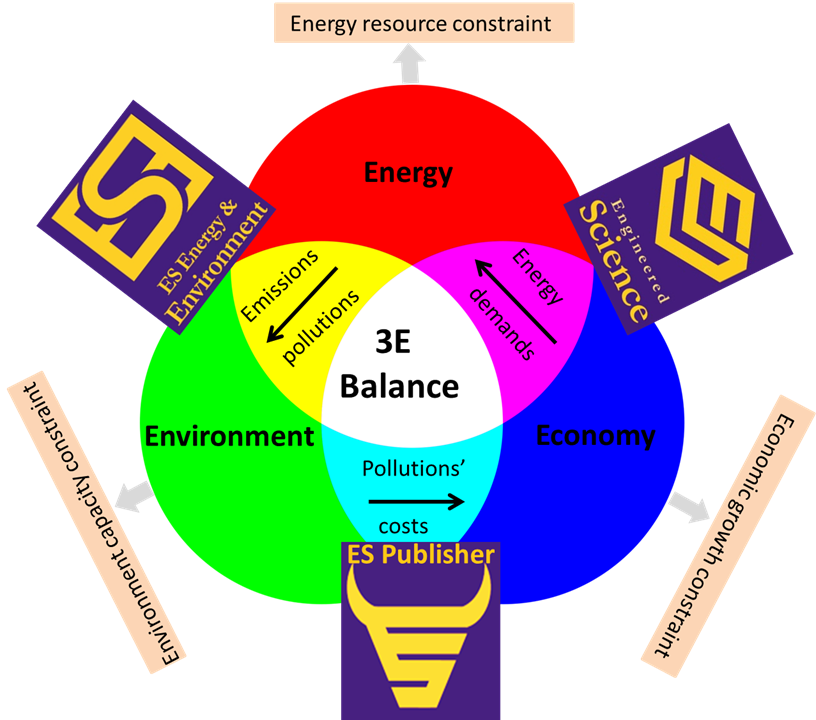 Environment, Energy, Sustainability: Journal- ES Energy & Environment
