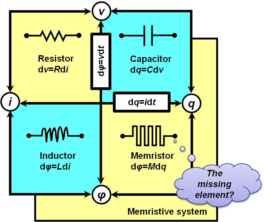Recent Advances in Resistive Switching Materials and Devices: From Memories to Memristors