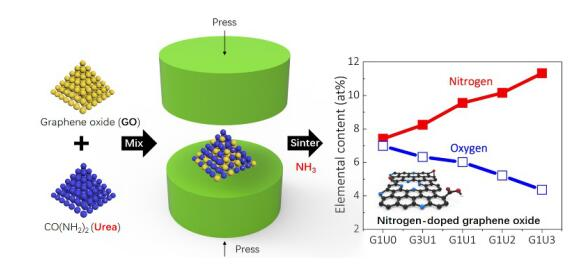 Controllable Synthesis of Nitrogen-doped Graphene Oxide by Tablet-sintering for Efficient Lithium/Sodium-ion Storage
