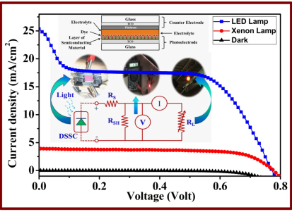 Performance of N3 Sensitized Titania Solar Cell under Artificial Light Ambience