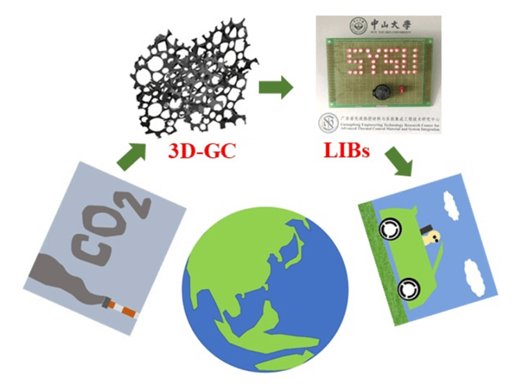 Three-Dimensional Graphene-Like Carbon Prepared from CO2 as Anode Material for High-Performance Lithium-Ion Batteries