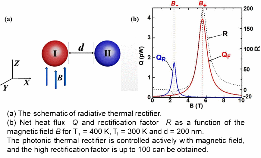 High-Efficient Photonic Thermal Rectification with Magnetocontrollability