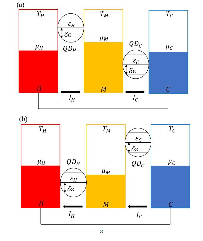Thermodynamic Performance and Optimal Analysis of A Multi-Level Quantum Dot Thermal Amplifier