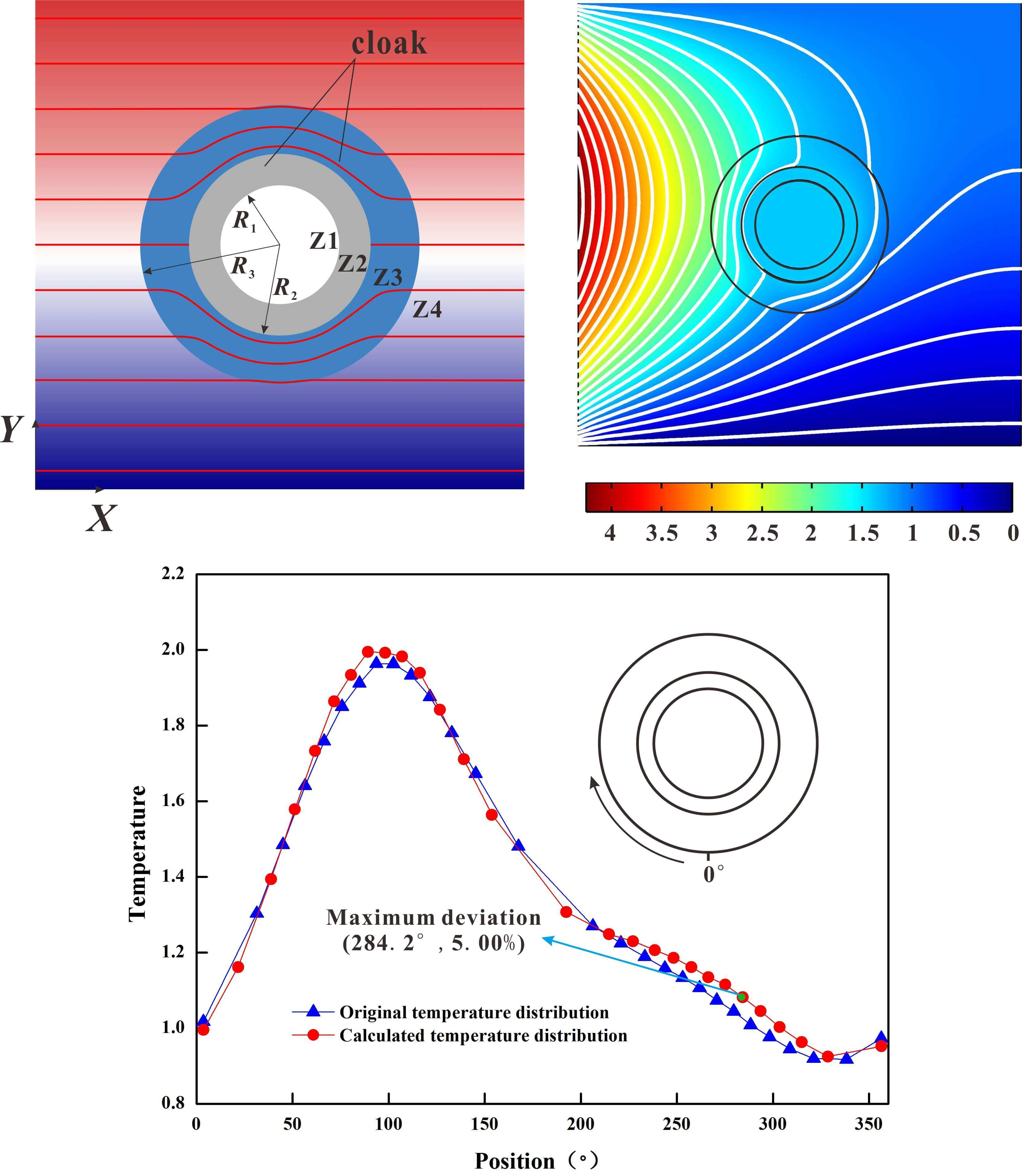 A reverse thermal cloak design method based on inverse problem theory