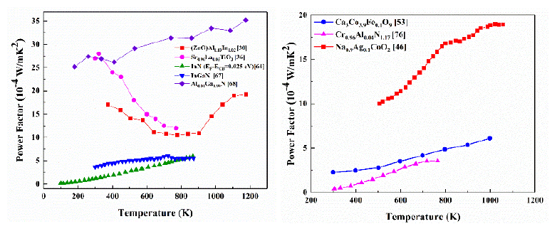Advanced Metal Oxides and Nitrides Thermoelectric Materials for Energy Harvesting