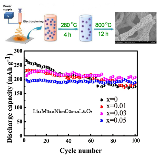 Facile Fabrication Hierarchical Pore Structure Li1.2Mn0.54Ni0.13Co0.13-xSrxO2 Nanofiber for High-Performance Cathode Materials