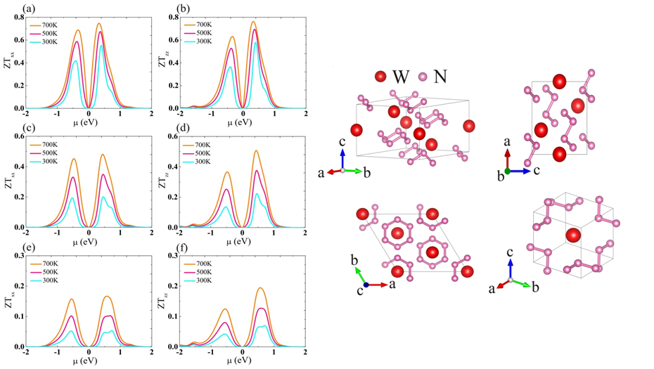 Thermoelectric properties of hexagonal WN6 from first-principles calculations