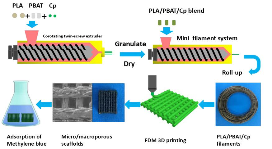 Microalgal-immobilized Biocomposite Scaffold Fabricated by Fused Deposition Modeling 3D Printing Technology for Dyes Removal