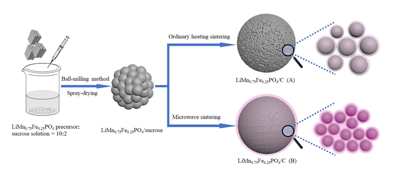 Facile Microwave Sintering Synthesis of LiMn0.75Fe0.25PO4/C Nanocomposite Cathode Materials for Lithium Ion Batteries