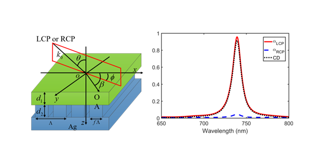 Chiral Absorbers Based on Polarization Conversion and Excitation of Magnetic Polaritons