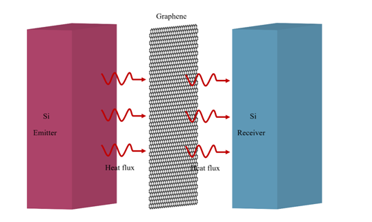 Near-field radiative thermal modulation by tunneling through graphene sheet