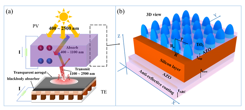 Full-Spectrum Solar Energy Utilization and Enhanced Solar Energy Harvesting via Photon Anti-Reflection and Scattering Performance Using Biomimetic Nanophotonic Structure
